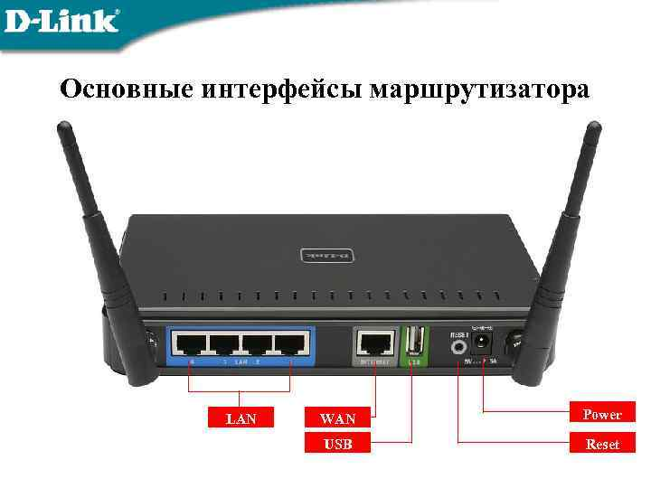 Основные интерфейсы маршрутизатора LAN WAN Power USB Reset