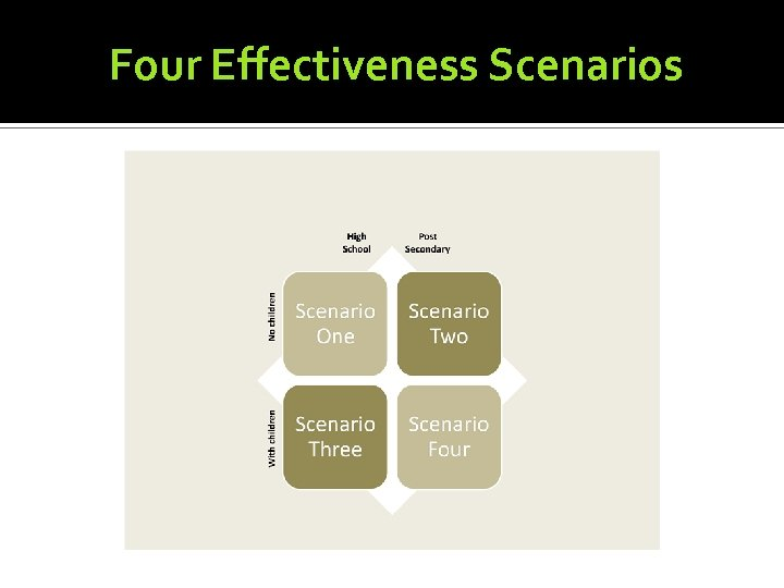 Four Effectiveness Scenarios