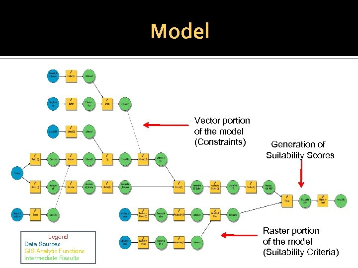 Model Vector portion of the model (Constraints) Legend Data Sources GIS Analytic Functions Intermediate