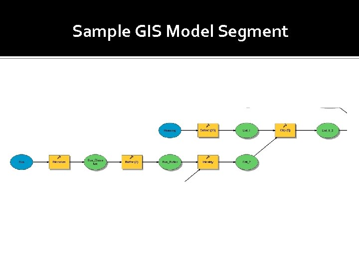 Sample GIS Model Segment