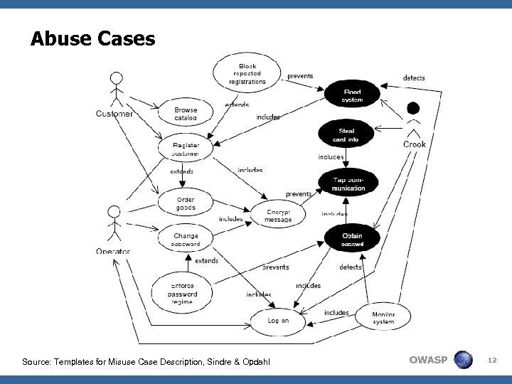 Abuse Cases Source: Templates for Misuse Case Description, Sindre & Opdahl OWASP 12