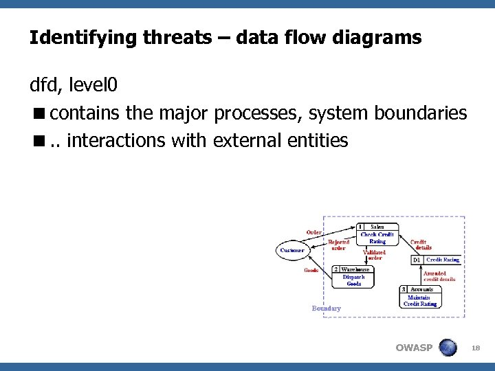 Identifying threats – data flow diagrams dfd, level 0 <contains the major processes, system