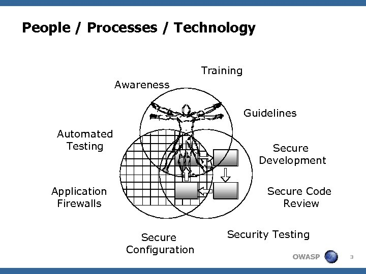 People / Processes / Technology Training Awareness Guidelines Automated Testing Secure Development Application Firewalls
