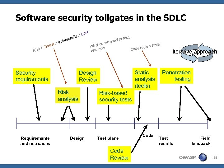 Software security tollgates in the SDLC ity x abil Risk reat = Th lner