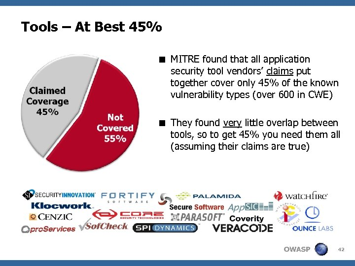Tools – At Best 45% < MITRE found that all application security tool vendors'