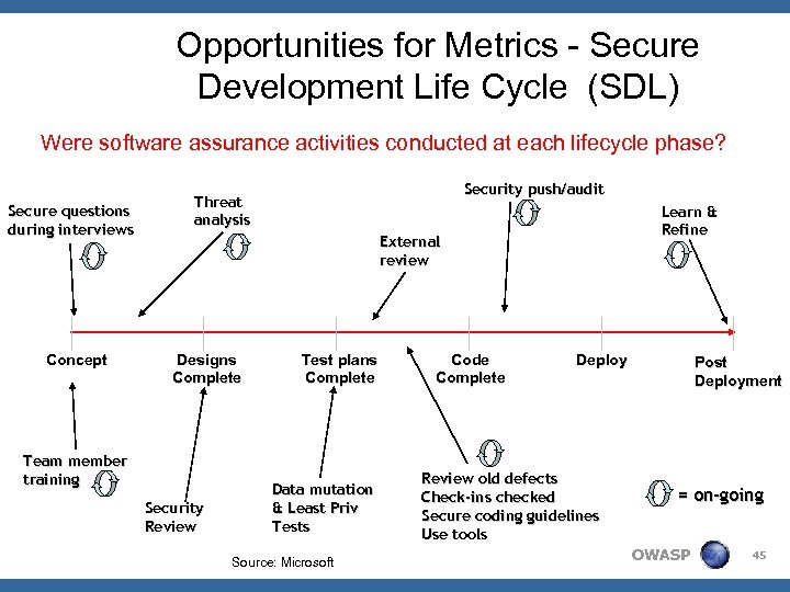 Opportunities for Metrics - Secure Development Life Cycle (SDL) Were software assurance activities conducted