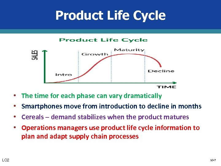 Product Life Cycle • • LO 2 The time for each phase can vary