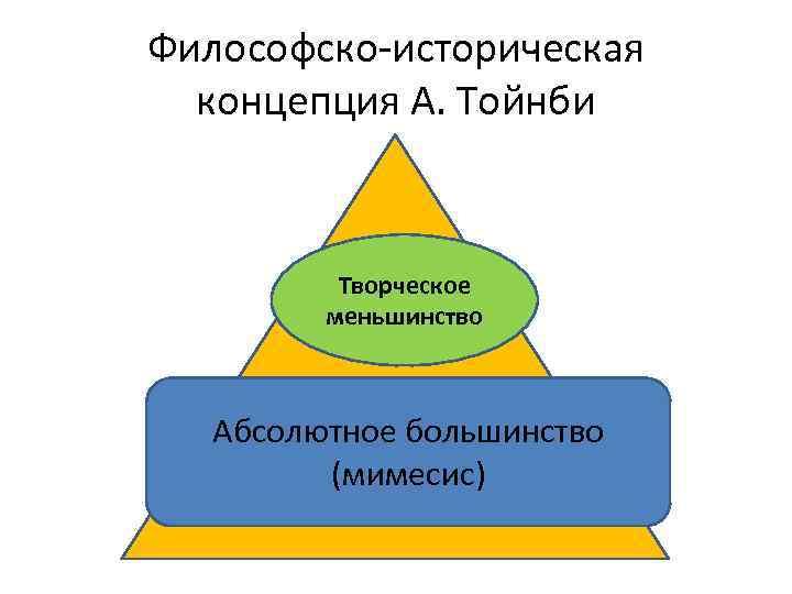 Философско-историческая концепция А. Тойнби Творческое меньшинство Абсолютное большинство (мимесис)