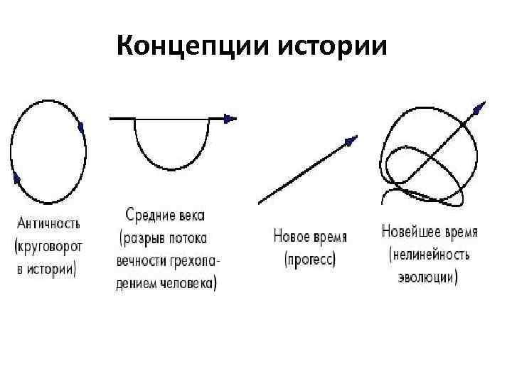 Концепции истории