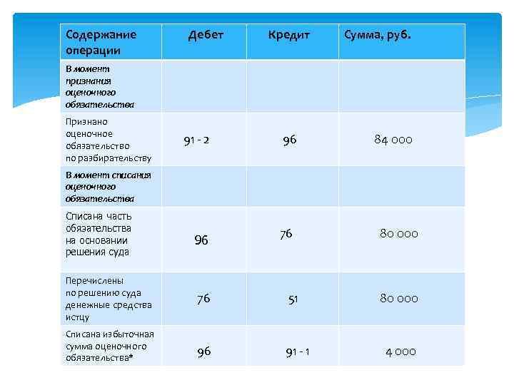 Содержание операции Дебет Кредит Сумма, руб. 91 - 2 96 84 000 76 80