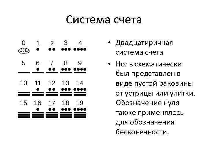 Система счета • Двадцатиричная система счета • Ноль схематически был представлен в виде пустой