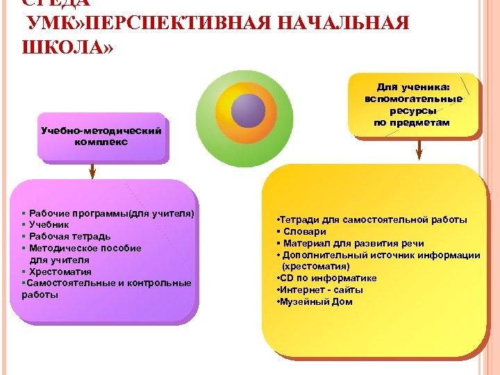 СРЕДА УМК» ПЕРСПЕКТИВНАЯ НАЧАЛЬНАЯ ШКОЛА» Учебно-методический комплекс § Рабочие программы(для учителя) § Учебник §