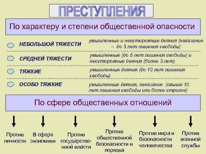 По характеру и степени общественной опасности НЕБОЛЬШОЙ ТЯЖЕСТИ умышленные и неосторожные деяния (наказание –