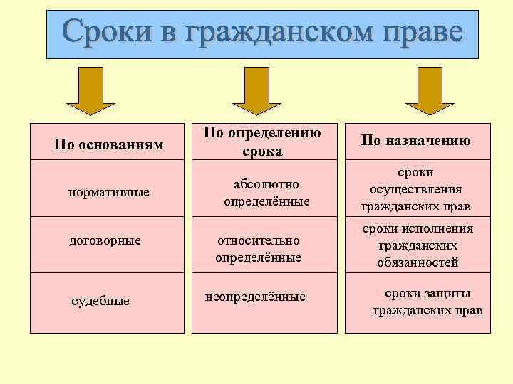 Понятие виды и юридические значения сроков в гражданском праве шпаргалка