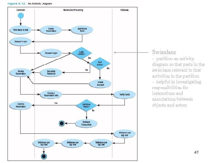 Modeling Behavior Interaction Diagrams Activity Diagram