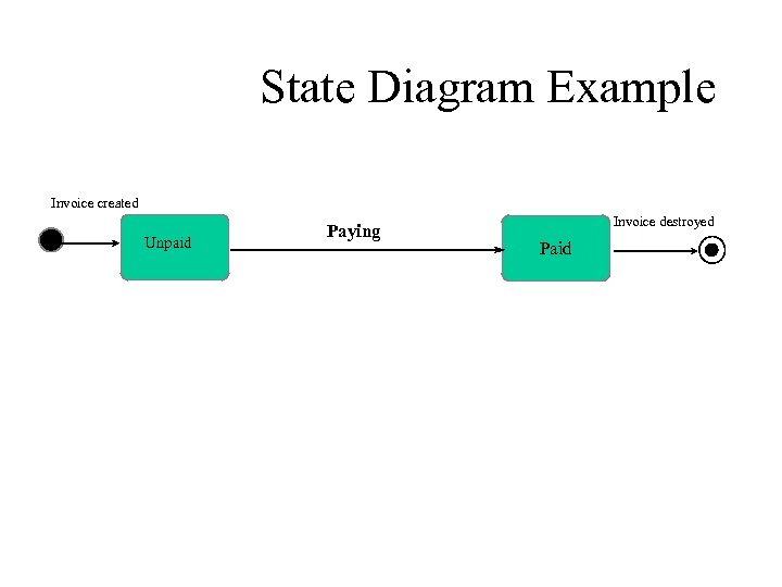 Modeling Behavior Interaction Diagrams Activity Diagram State Machine