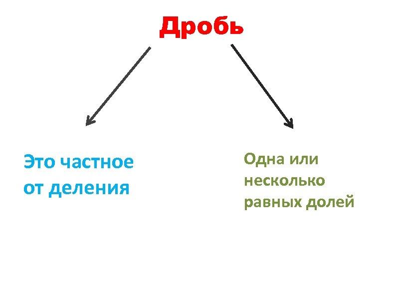 Дробь Это частное от деления Одна или несколько равных долей