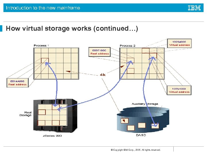 Introduction to the new mainframe How virtual storage works (continued…) © Copyright IBM Corp.