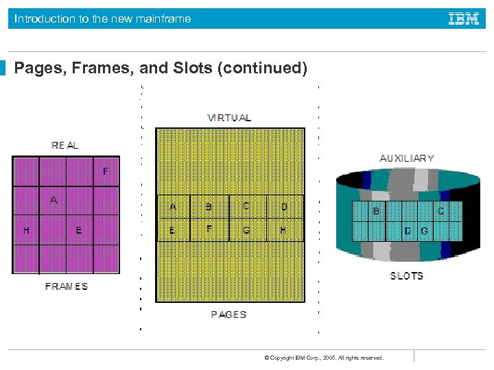 Introduction to the new mainframe Pages, Frames, and Slots (continued) © Copyright IBM Corp.