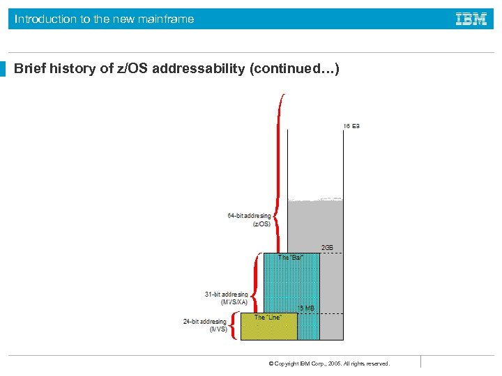 Introduction to the new mainframe Brief history of z/OS addressability (continued…) © Copyright IBM