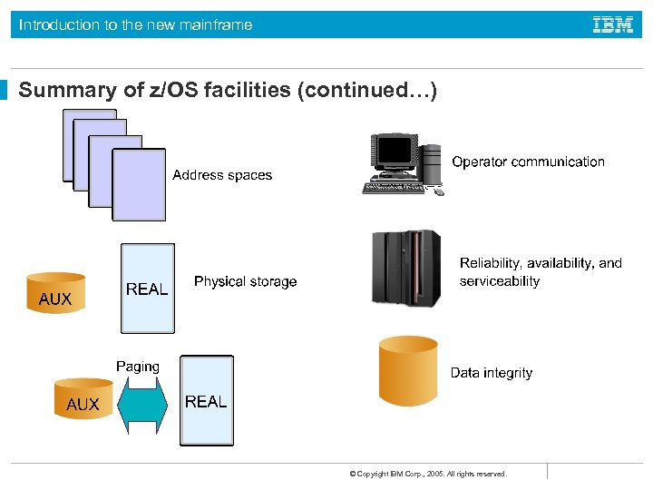 Introduction to the new mainframe Summary of z/OS facilities (continued…) © Copyright IBM Corp.