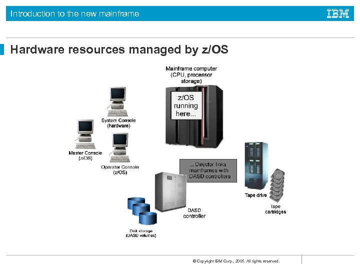 Introduction to the new mainframe Hardware resources managed by z/OS © Copyright IBM Corp.