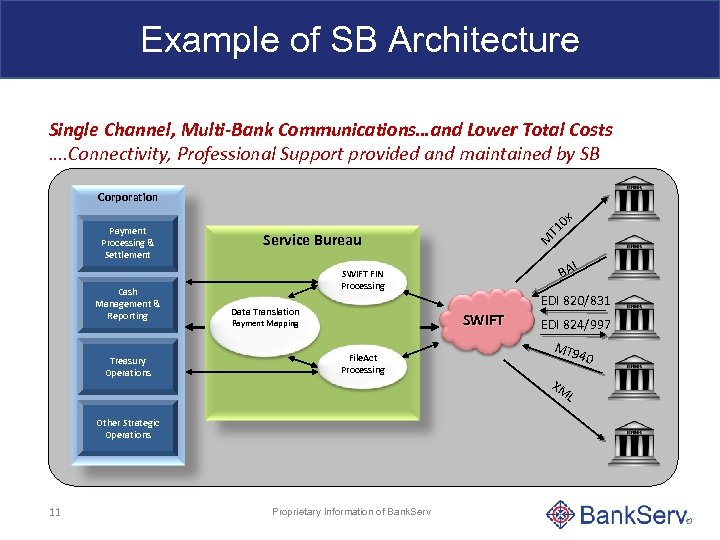 Example of SB Architecture Single Channel, Multi-Bank Communications…and Lower Total Costs …. Connectivity, Professional
