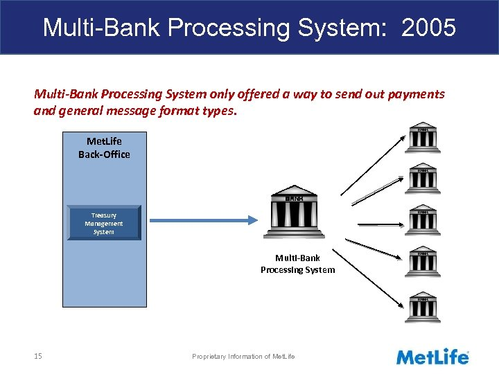 Multi-Bank Processing System: 2005 Multi-Bank Processing System only offered a way to send out