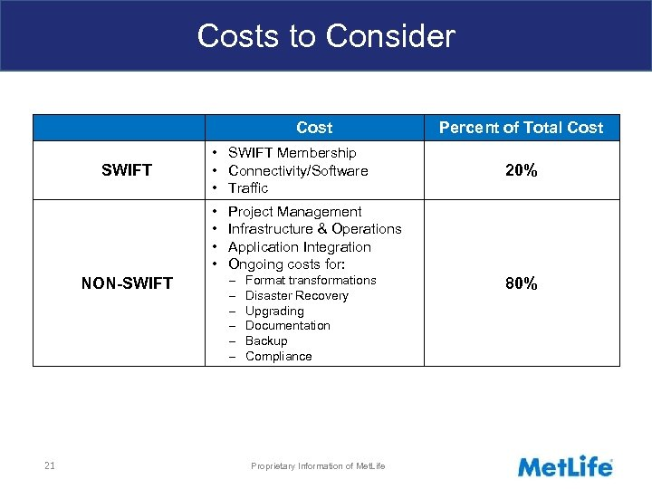 Costs to Consider Cost SWIFT • SWIFT Membership • Connectivity/Software • Traffic • •