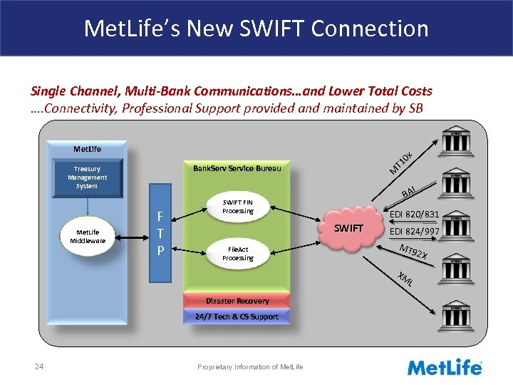 Met. Life's New SWIFT Connection Single Channel, Multi-Bank Communications…and Lower Total Costs …. Connectivity,