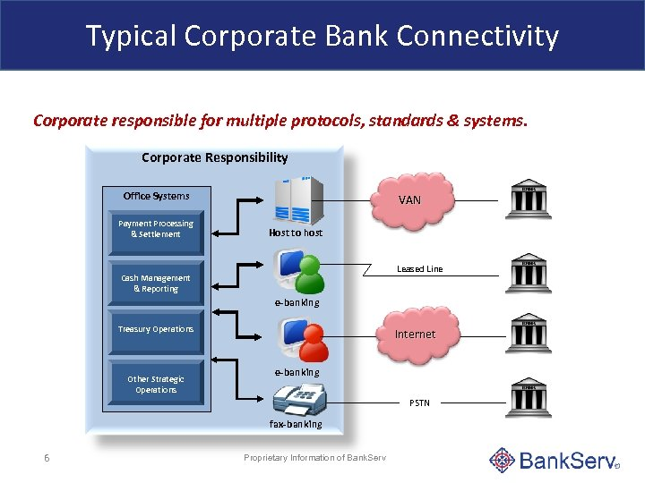 Typical Corporate Bank Connectivity Corporate responsible for multiple protocols, standards & systems. Corporate Responsibility