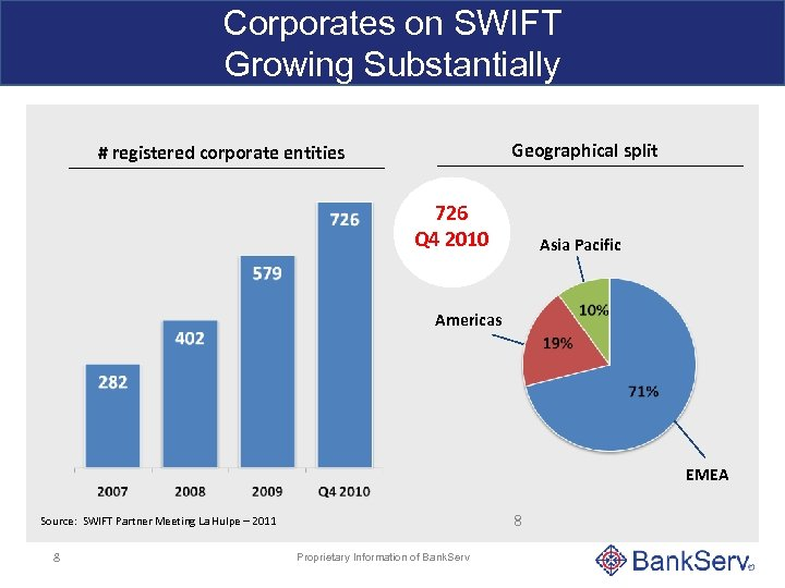 Corporates on SWIFT Growing Substantially Geographical split # registered corporate entities 726 Q 4