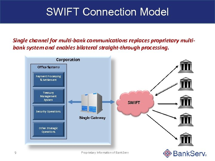 SWIFT Connection Model Single channel for multi-bank communications replaces proprietary multibank system and enables