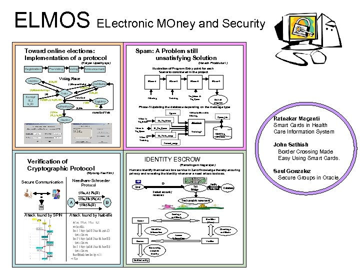 ELMOS ELectronic MOney and Security Toward online elections: Implementation of a protocol (Kalyan Upadhyaya)