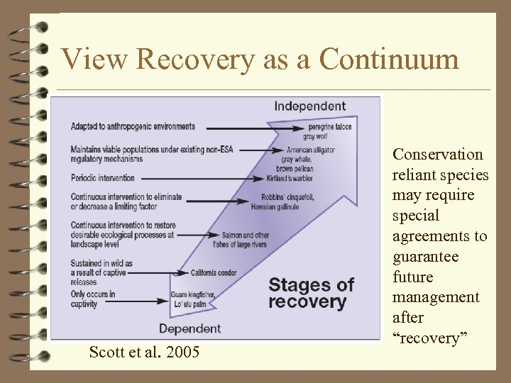 View Recovery as a Continuum Scott et al. 2005 Conservation reliant species may require