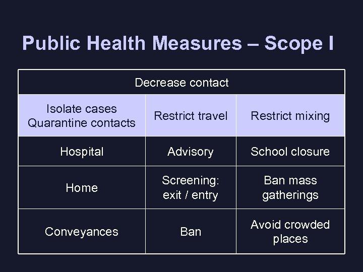 Public Health Measures – Scope I Decrease contact Isolate cases Quarantine contacts Restrict travel