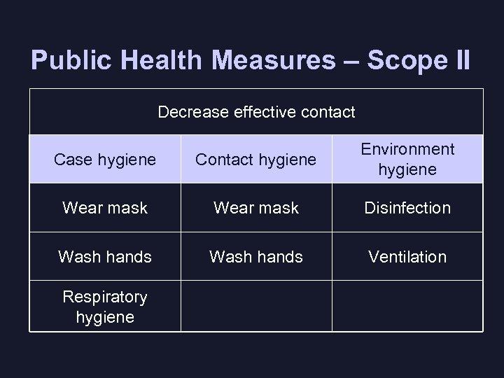 Public Health Measures – Scope II Decrease effective contact Case hygiene Contact hygiene Environment