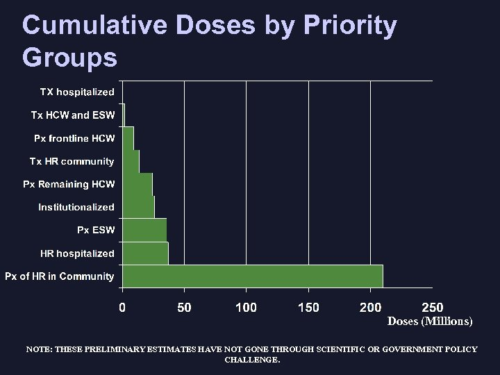 Cumulative Doses by Priority Groups Doses (Millions) NOTE: THESE PRELIMINARY ESTIMATES HAVE NOT GONE