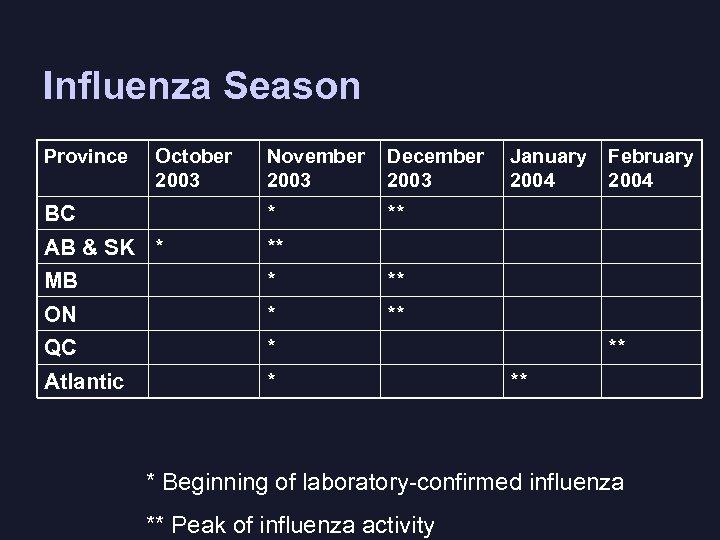 Influenza Season Province October 2003 November 2003 December 2003 BC * ** AB &
