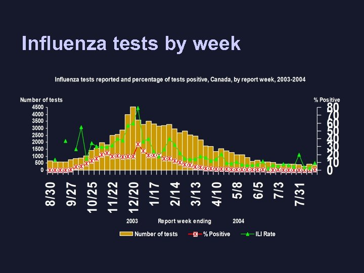 Influenza tests by week