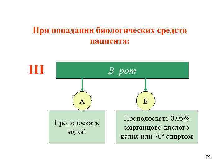 При попадании биологических средств пациента: III В рот А Прополоскать водой Б Прополоскать 0,