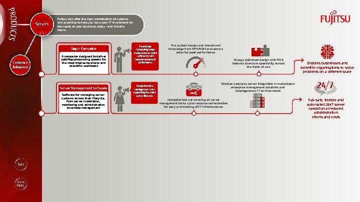 Fujitsu can offer the right combination of systems and expertise to help you tune