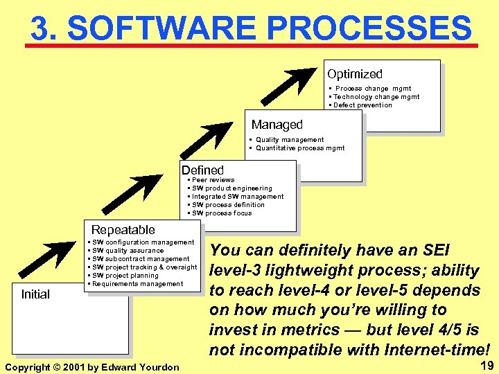 3. SOFTWARE PROCESSES Optimized • Process change mgmt • Technology change mgmt • Defect