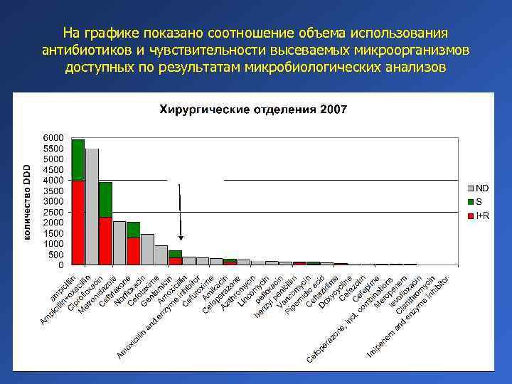 На графике показано соотношение объема использования антибиотиков и чувствительности высеваемых микроорганизмов доступных по результатам