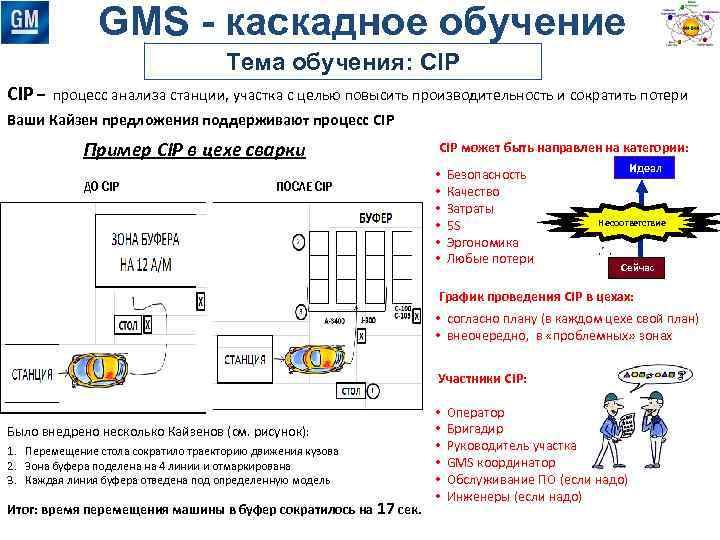 GMS - каскадное обучение Тема обучения: CIP – процесс анализа станции, участка с целью