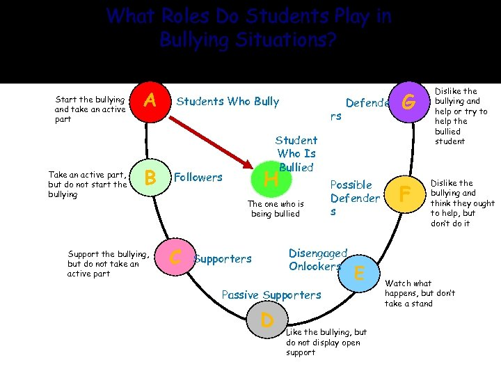 What Roles Do Students Play in Bullying Situations? Start the bullying and take an