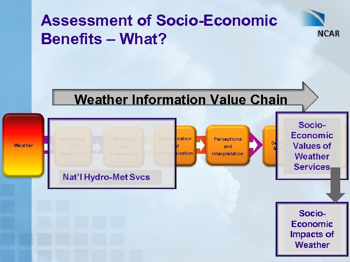 Assessment of Socio-Economic Benefits – What? Weather Information Value Chain Weather Monitoring and Observation