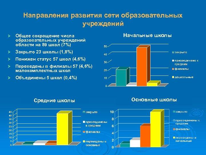 Направления развития сети образовательных учреждений Ø Общее сокращение числа образовательных учреждений области на 89
