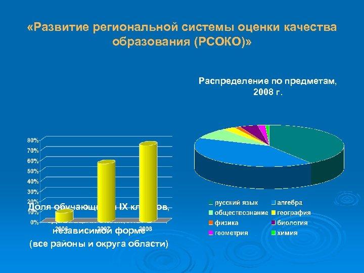 «Развитие региональной системы оценки качества образования (РСОКО)» Распределение по предметам, 2008 г. Доля