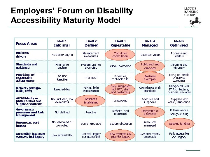 Employers' Forum on Disability Accessibility Maturity Model Level 1 Level 2 Level 3 Level